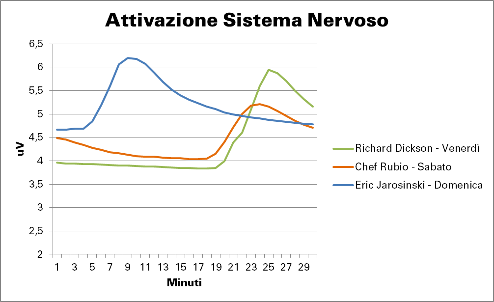 attivazione sistema nervoso speech wired next fest