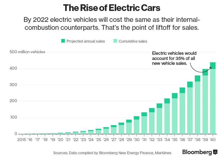 La crescita delle auto elettriche